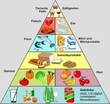 abnehmen 5 lebensmittel nicht essen